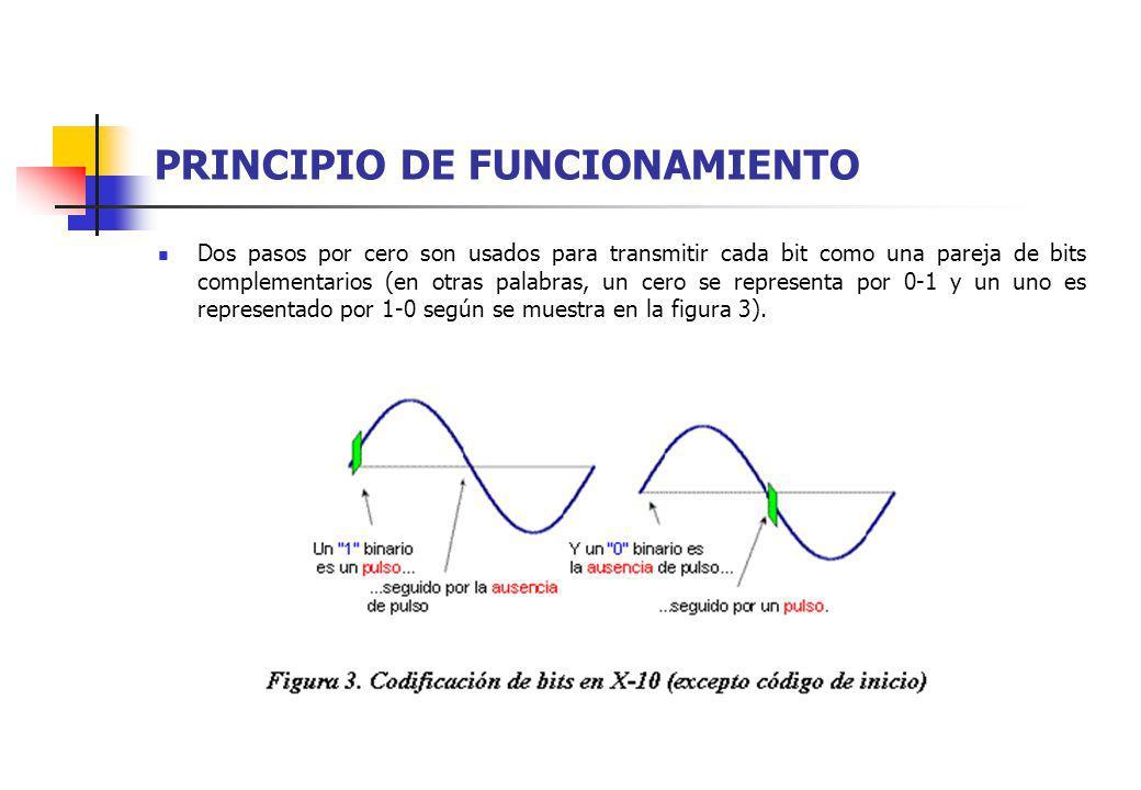 PRINCIPIO DE FUNCIONAMIENTO Dos pasos por cero son usados para transmitir cada bit como una pareja de bits complementarios (en otras palabras, un cero