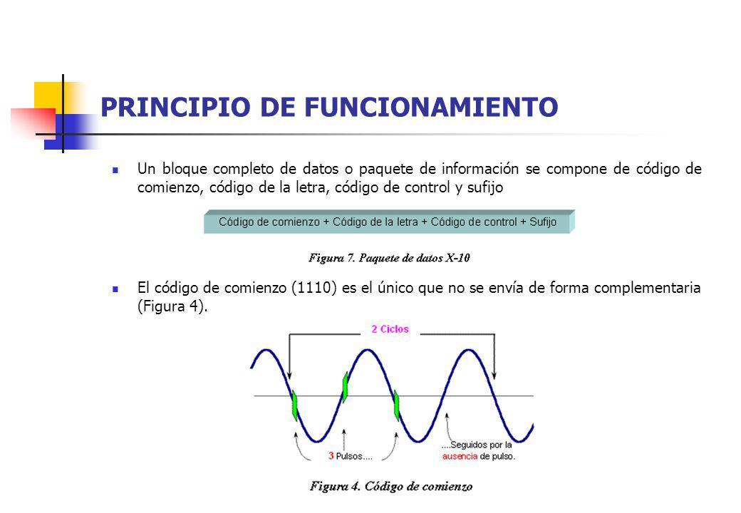 PRINCIPIO DE FUNCIONAMIENTO El código de comienzo (1110) es el único que no se envía de forma complementaria (Figura 4). Un bloque completo de datos o