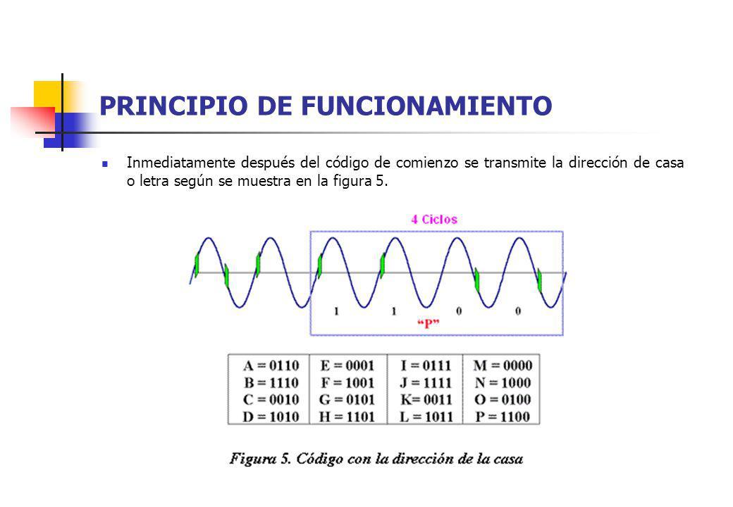 PRINCIPIO DE FUNCIONAMIENTO Inmediatamente después del código de comienzo se transmite la dirección de casa o letra según se muestra en la figura 5.