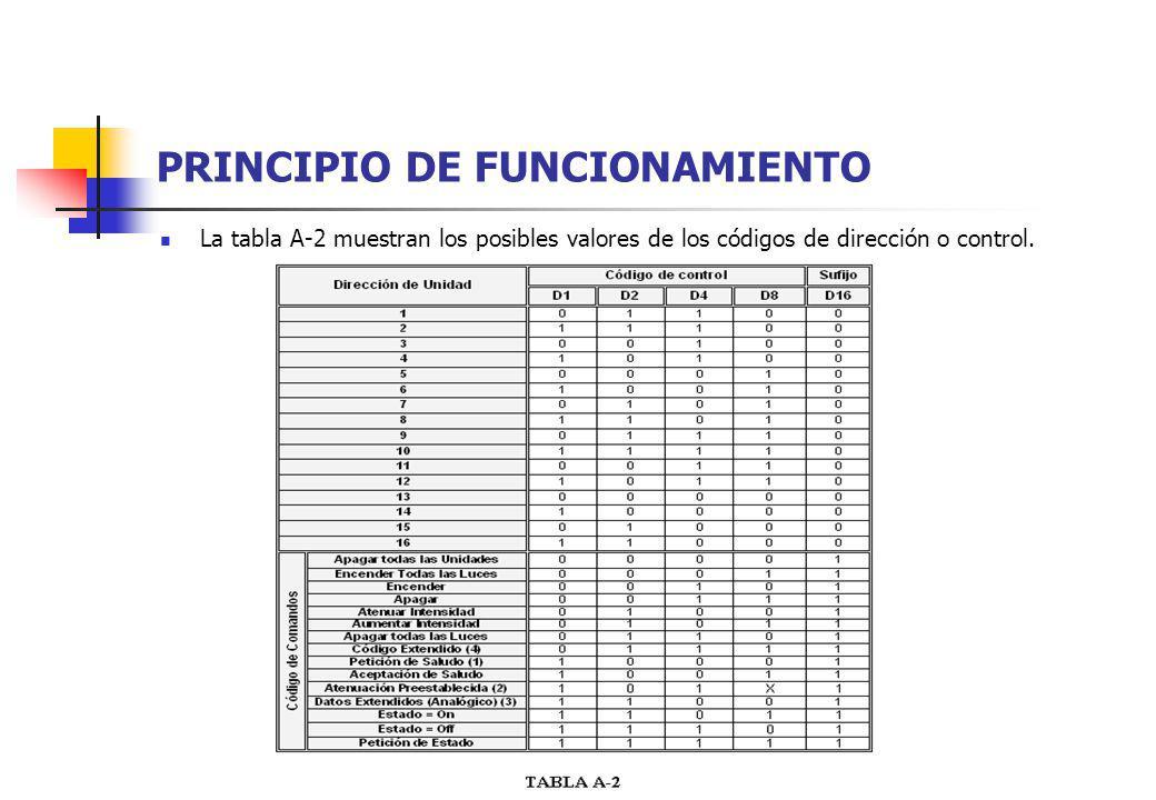 PRINCIPIO DE FUNCIONAMIENTO La tabla A-2 muestran los posibles valores de los códigos de dirección o control.