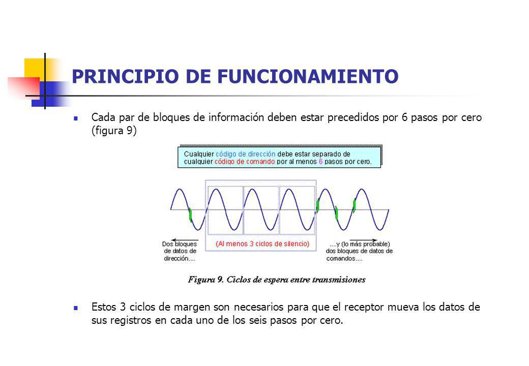 PRINCIPIO DE FUNCIONAMIENTO Cada par de bloques de información deben estar precedidos por 6 pasos por cero (figura 9) Estos 3 ciclos de margen son nec