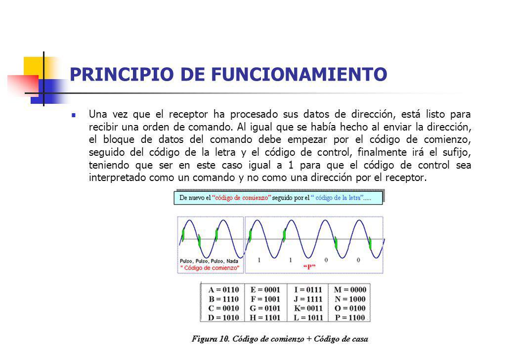 PRINCIPIO DE FUNCIONAMIENTO Una vez que el receptor ha procesado sus datos de dirección, está listo para recibir una orden de comando. Al igual que se