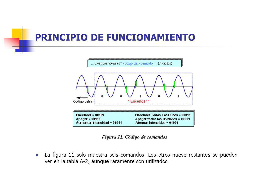 PRINCIPIO DE FUNCIONAMIENTO La figura 11 solo muestra seis comandos. Los otros nueve restantes se pueden ver en la tabla A-2, aunque raramente son uti