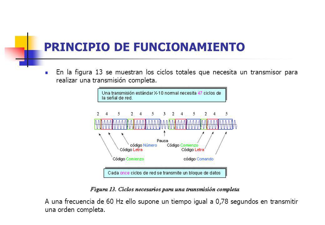 PRINCIPIO DE FUNCIONAMIENTO En la figura 13 se muestran los ciclos totales que necesita un transmisor para realizar una transmisión completa. A una fr