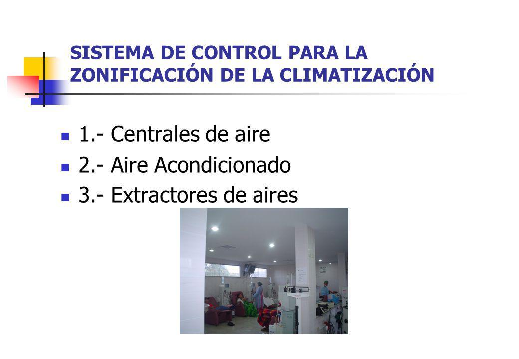 SISTEMA DE CONTROL PARA LA ZONIFICACIÓN DE LA CLIMATIZACIÓN 1.- Centrales de aire 2.- Aire Acondicionado 3.- Extractores de aires