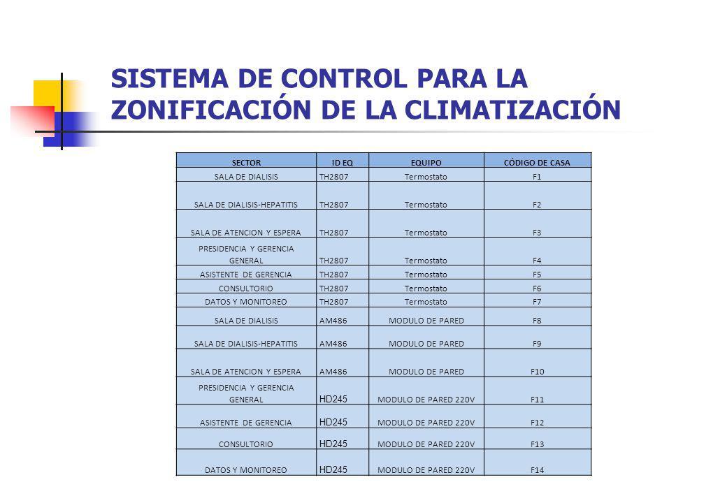 SISTEMA DE CONTROL PARA LA ZONIFICACIÓN DE LA CLIMATIZACIÓN SECTORID EQEQUIPOCÓDIGO DE CASA SALA DE DIALISISTH2807TermostatoF1 SALA DE DIALISIS-HEPATI