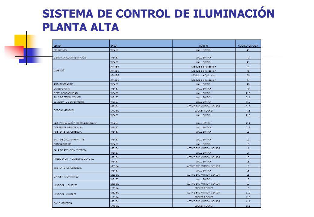 SISTEMA DE CONTROL DE ILUMINACIÓN PLANTA ALTA SECTORID EQEQUIPOCÓDIGO DE CASA REUNIONESWS467WALL SWITCHA1 GERENCIA ADMINISTRACIÓNWS467WALL SWITCHA2 CA