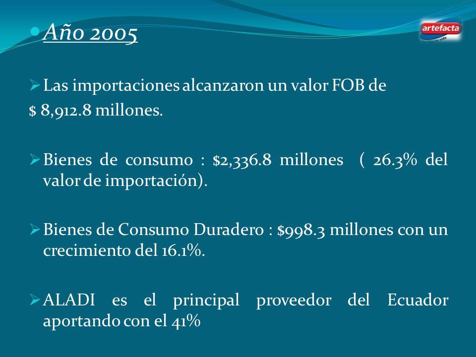 Análisis de la Balanza Comercial Año 2004 Las importaciones totales crecieron 13.2 % con un valor de $3,309 millones. Bienes de Consumo : $ 877.4 mill