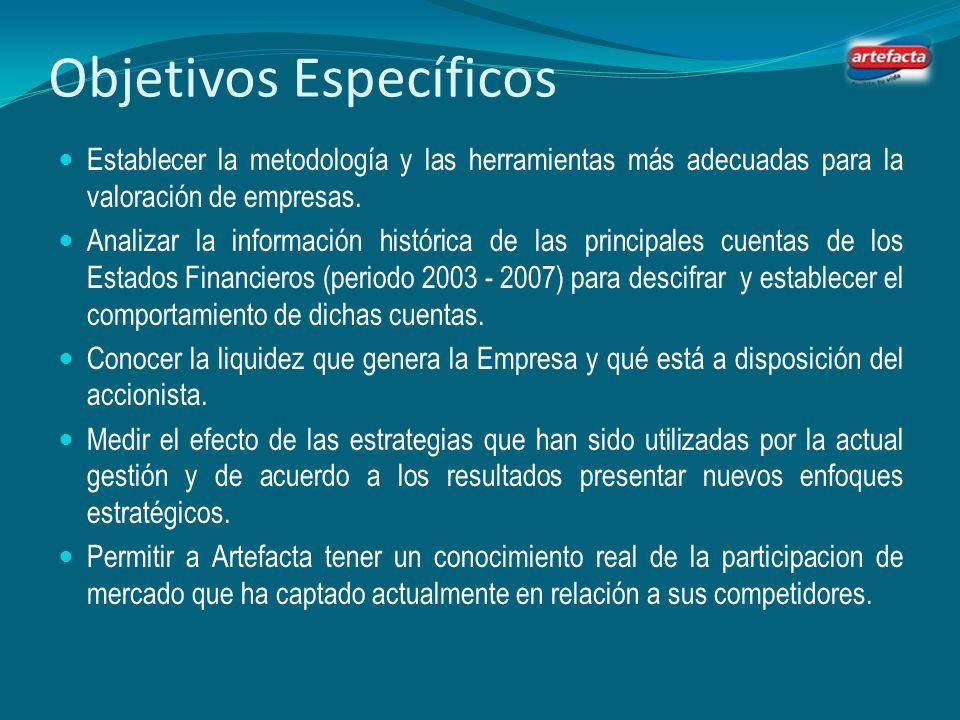 Objetivo General Determinar el valor financiero de Artefacta S.A. mediante la utilización y aplicación del Método EVA y MVA con el fin de proporcionar