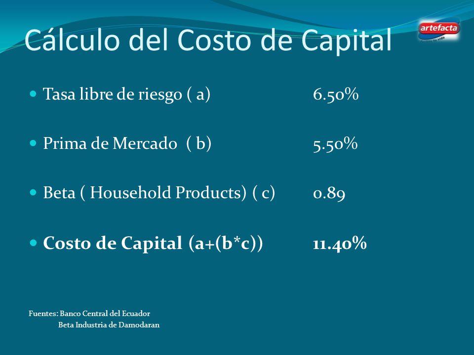 Costo de la deuda = Riesgo crediticio – tasa marginal de impuestos Donde: riesgo crediticio: Tasa contratada de la deuda de Artefacta S.A. tasa margin
