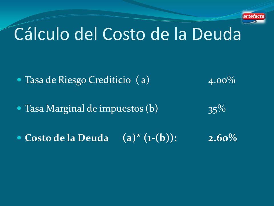 Cálculo del Costo de Capital Tasa libre de riesgo ( a) 6.50% Prima de Mercado ( b)5.50% Beta ( Household Products) ( c)0.89 Costo de Capital (a+(b*c))