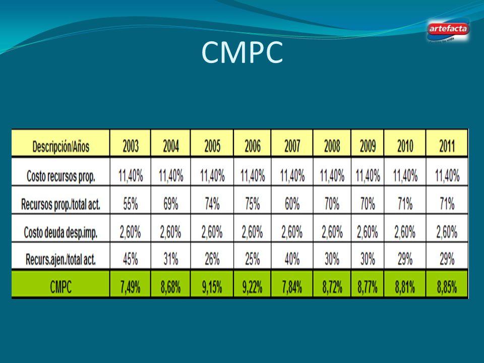 Cálculo del Costo de la Deuda Tasa de Riesgo Crediticio ( a) 4.00% Tasa Marginal de impuestos (b)35% Costo de la Deuda (a)* (1-(b)):2.60%