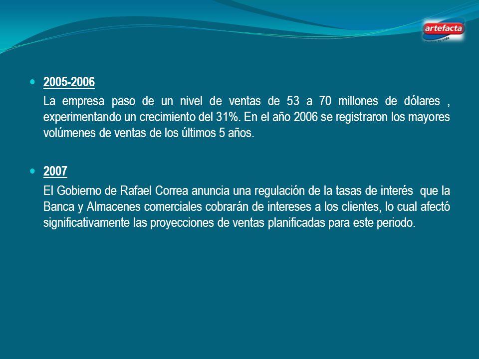 2000 El poder accionario de la Empresa esta conformado de la siguiente manera; 25% Exporcarga 23% Mabe Ecuador 16% Plummers Securities Inc. 36% Otros