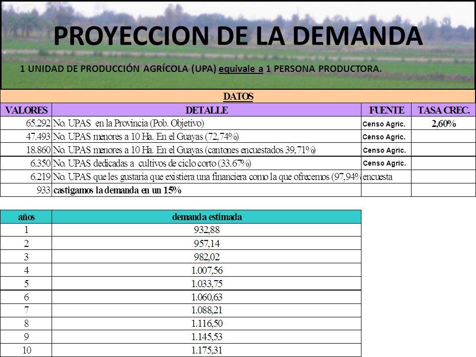 PROYECCION DE LA DEMANDA 1 UNIDAD DE PRODUCCIÓN AGRÍCOLA (UPA) equivale a 1 PERSONA PRODUCTORA. Censo Agric.