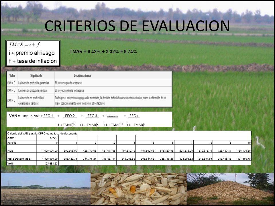 CRITERIOS DE EVALUACION TMAR = 6.42% + 3.32% = 9.74% VAN = - Inv. Inicial. + FEO 1 + FEO 2 + FEO 3 + ……….. + FEO n (1 + TMAR) 1 (1 + TMAR) 2 (1 + TMAR