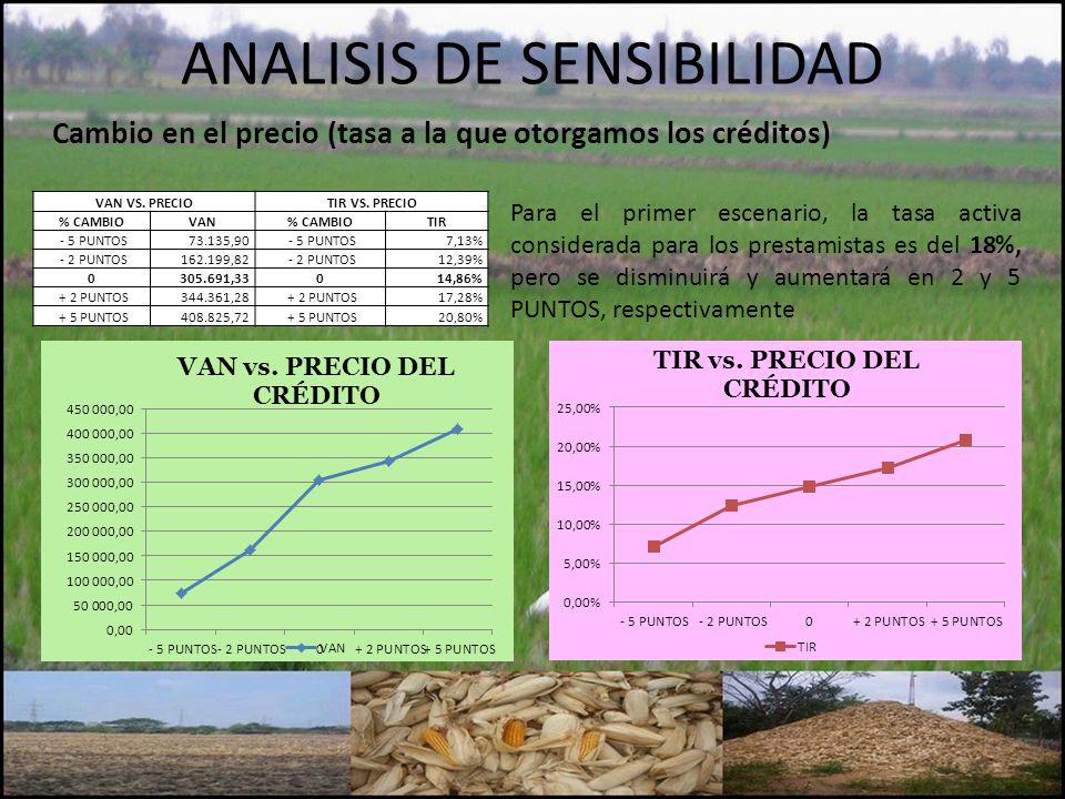 ANALISIS DE SENSIBILIDAD VAN VS.PRECIOTIR VS.