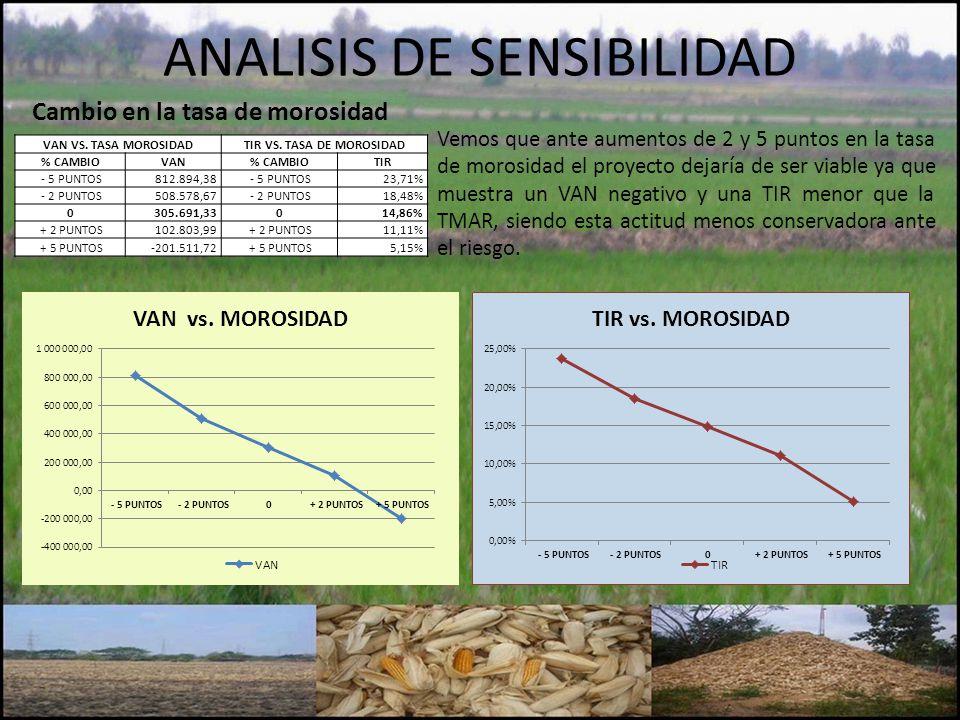 ANALISIS DE SENSIBILIDAD VAN VS. TASA MOROSIDADTIR VS. TASA DE MOROSIDAD % CAMBIOVAN% CAMBIOTIR - 5 PUNTOS812.894,38 - 5 PUNTOS23,71% - 2 PUNTOS508.57