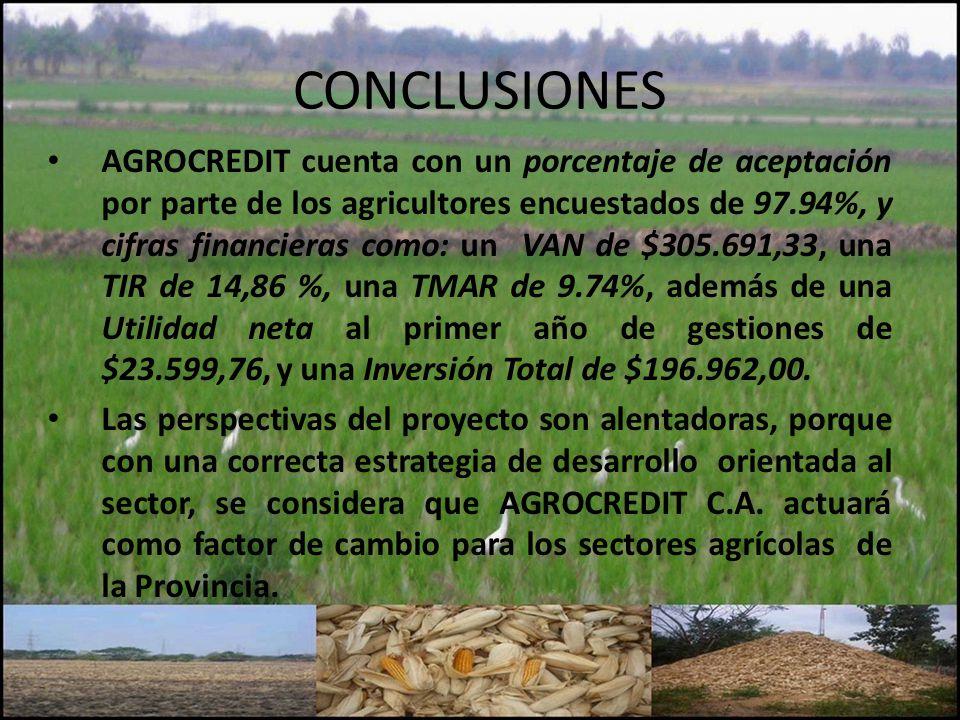 CONCLUSIONES AGROCREDIT cuenta con un porcentaje de aceptación por parte de los agricultores encuestados de 97.94%, y cifras financieras como: un VAN de $305.691,33, una TIR de 14,86 %, una TMAR de 9.74%, además de una Utilidad neta al primer año de gestiones de $23.599,76, y una Inversión Total de $196.962,00.