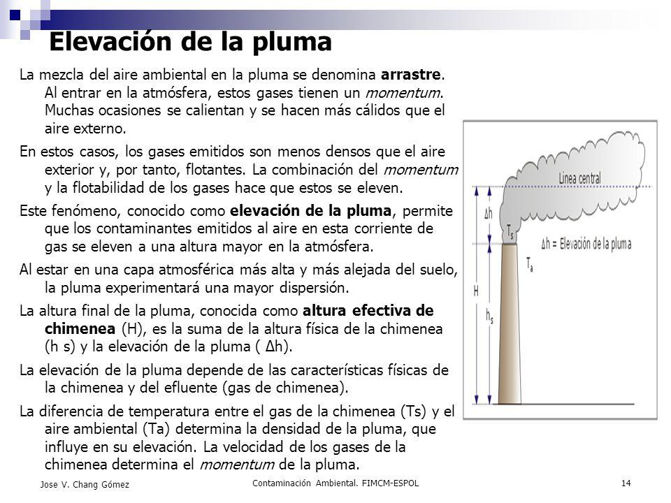 Contaminación Ambiental. FIMCM-ESPOL14 Jose V. Chang Gómez Elevación de la pluma La mezcla del aire ambiental en la pluma se denomina arrastre. Al ent