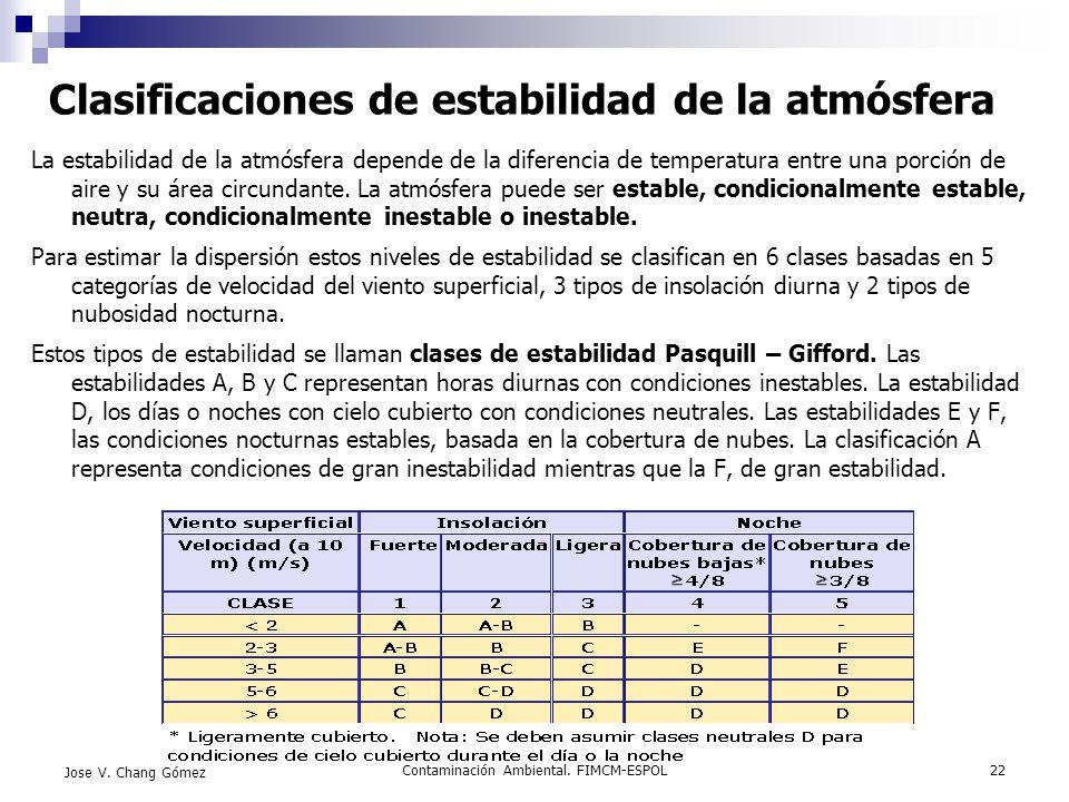 Contaminación Ambiental. FIMCM-ESPOL22 Jose V. Chang Gómez Clasificaciones de estabilidad de la atmósfera La estabilidad de la atmósfera depende de la