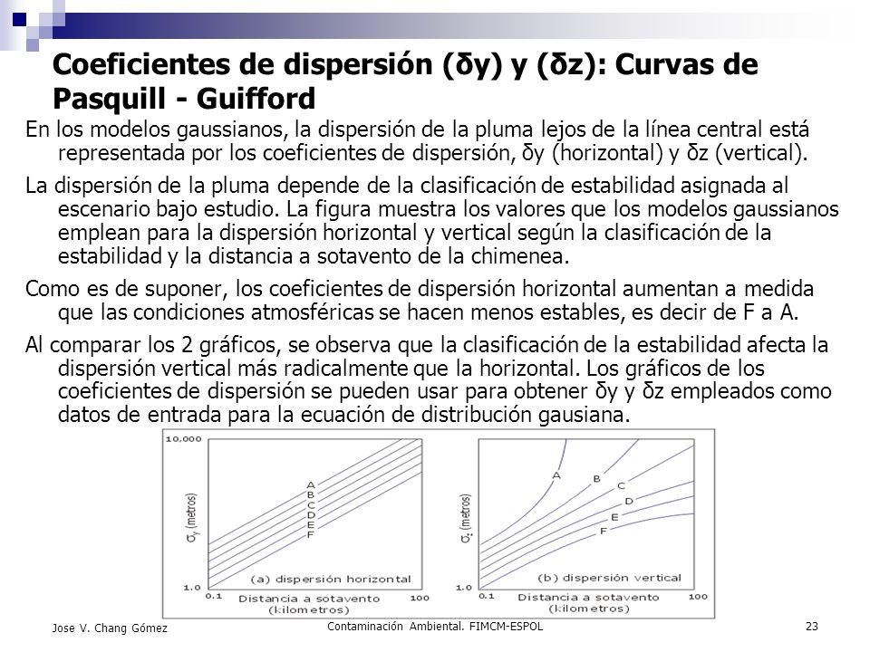 Contaminación Ambiental. FIMCM-ESPOL23 Jose V. Chang Gómez Coeficientes de dispersión (δy) y (δz): Curvas de Pasquill - Guifford En los modelos gaussi