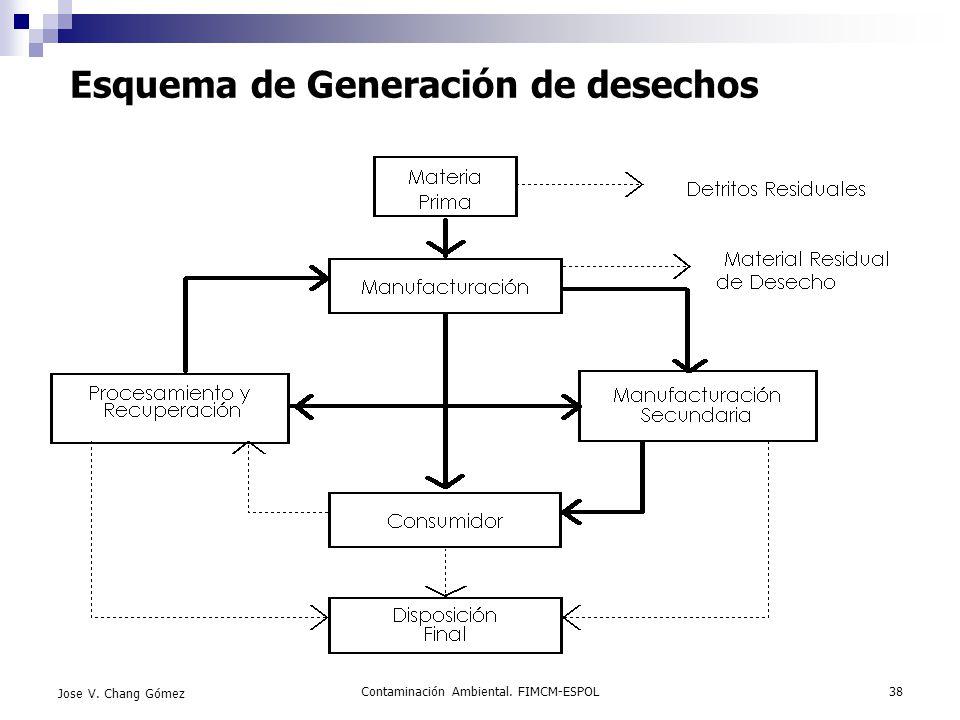 Contaminación Ambiental. FIMCM-ESPOL38 Jose V. Chang Gómez Esquema de Generación de desechos