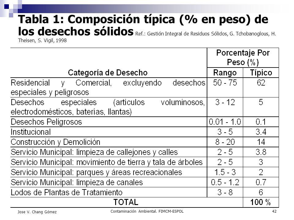 Contaminación Ambiental. FIMCM-ESPOL42 Jose V. Chang Gómez Tabla 1: Composición típica (% en peso) de los desechos sólidos Ref.: Gestión Integral de R