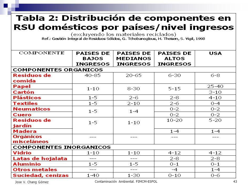 Contaminación Ambiental. FIMCM-ESPOL43 Jose V. Chang Gómez