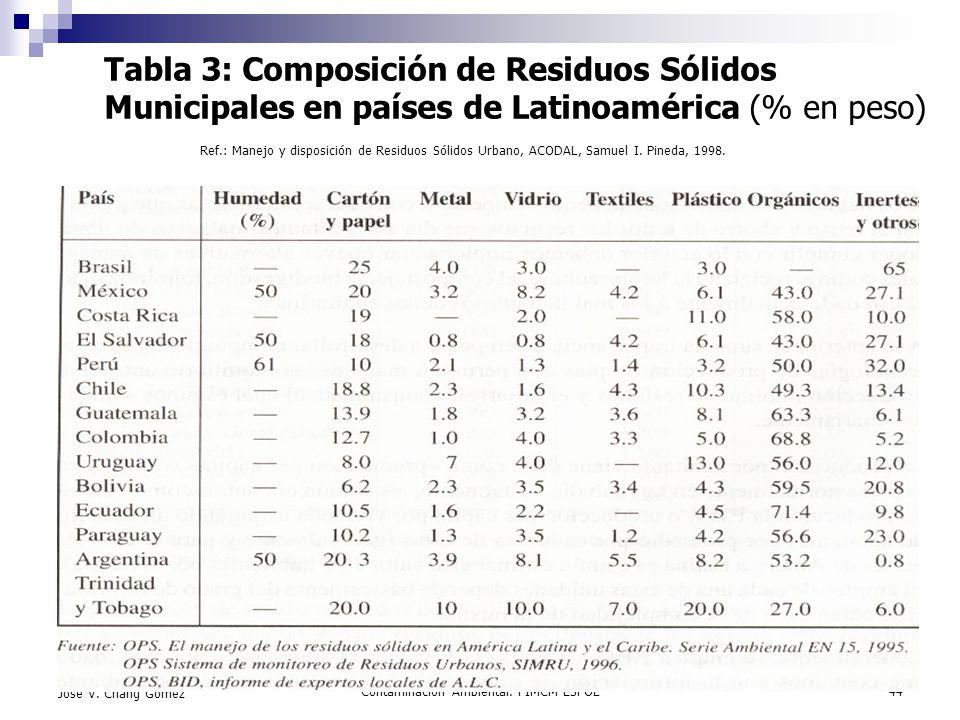 Contaminación Ambiental. FIMCM-ESPOL44 Jose V. Chang Gómez Tabla 3: Composición de Residuos Sólidos Municipales en países de Latinoamérica (% en peso)