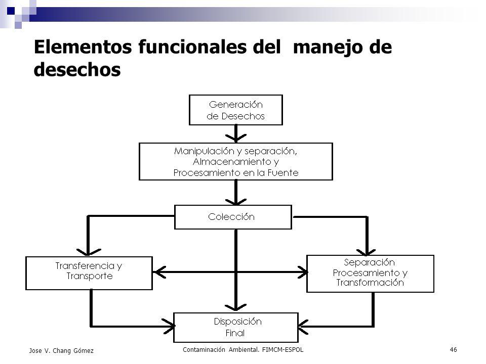 Contaminación Ambiental. FIMCM-ESPOL46 Jose V. Chang Gómez Elementos funcionales del manejo de desechos