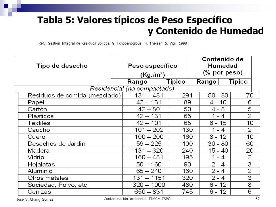 Contaminación Ambiental. FIMCM-ESPOL57 Jose V. Chang Gómez Tabla 5: Valores típicos de Peso Específico y Contenido de Humedad Ref.: Gestión Integral d