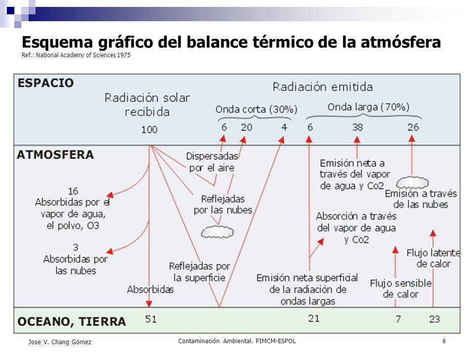Contaminación Ambiental. FIMCM-ESPOL6 Jose V. Chang Gómez Esquema gráfico del balance térmico de la atmósfera Ref.: National Academy of Sciences 1975