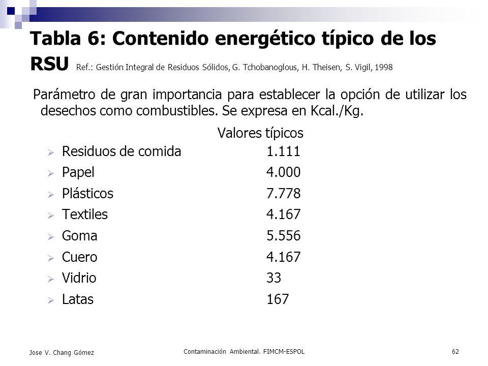 Contaminación Ambiental. FIMCM-ESPOL62 Jose V. Chang Gómez Tabla 6: Contenido energético típico de los RSU Ref.: Gestión Integral de Residuos Sólidos,