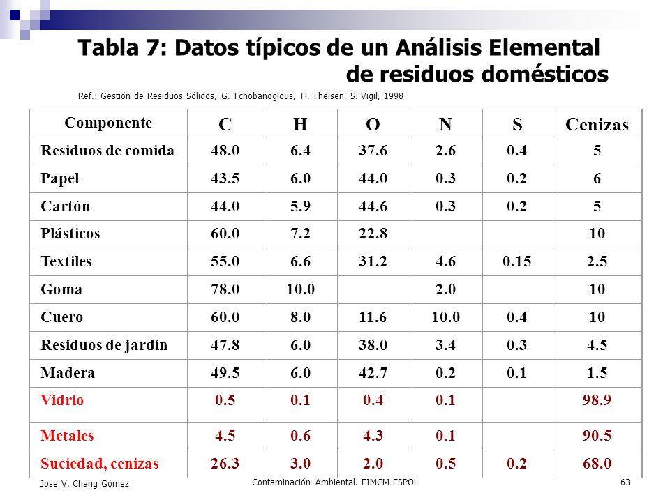 Contaminación Ambiental. FIMCM-ESPOL63 Jose V. Chang Gómez Tabla 7: Datos típicos de un Análisis Elemental de residuos domésticos Ref.: Gestión de Res