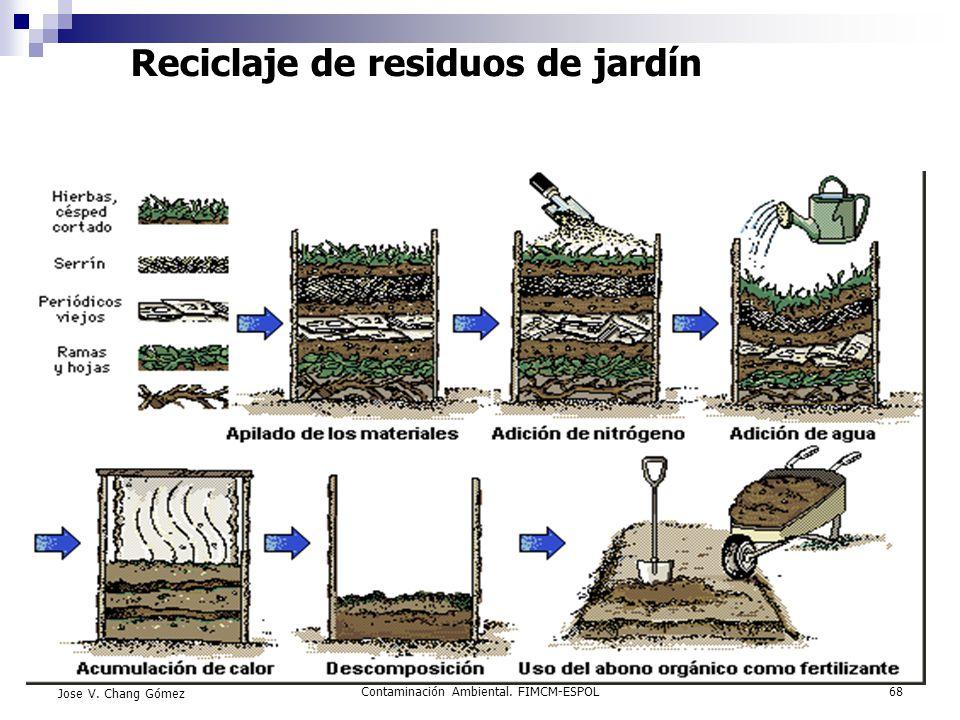 Contaminación Ambiental. FIMCM-ESPOL68 Jose V. Chang Gómez Reciclaje de residuos de jardín