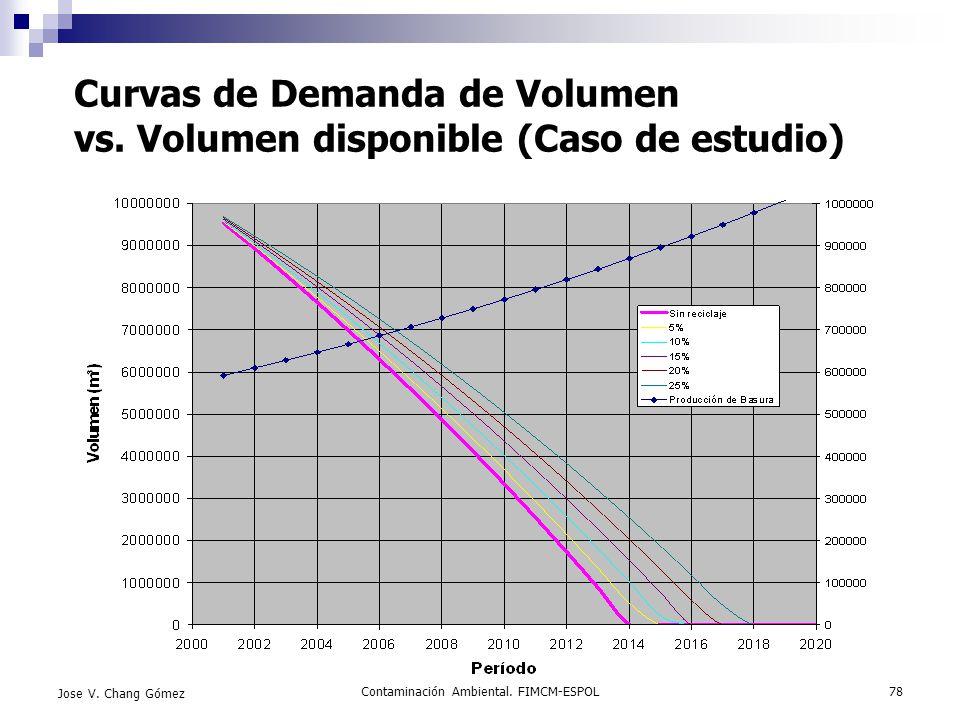 Contaminación Ambiental. FIMCM-ESPOL78 Jose V. Chang Gómez Curvas de Demanda de Volumen vs. Volumen disponible (Caso de estudio)