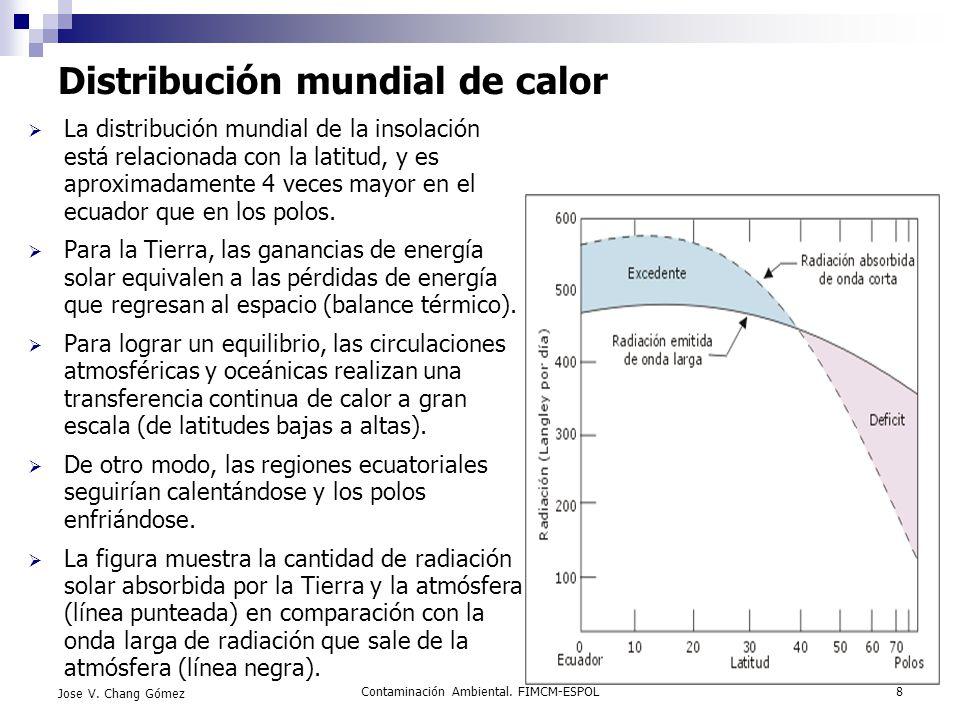 Contaminación Ambiental. FIMCM-ESPOL8 Jose V. Chang Gómez Distribución mundial de calor La distribución mundial de la insolación está relacionada con