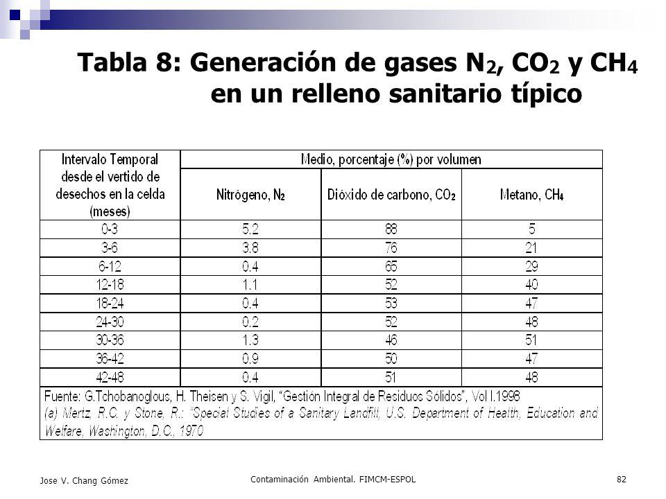 Contaminación Ambiental. FIMCM-ESPOL82 Jose V. Chang Gómez Tabla 8: Generación de gases N 2, CO 2 y CH 4 en un relleno sanitario típico