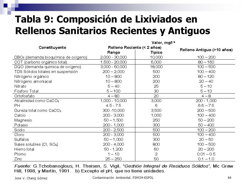 Contaminación Ambiental. FIMCM-ESPOL84 Jose V. Chang Gómez Tabla 9: Composición de Lixiviados en Rellenos Sanitarios Recientes y Antiguos