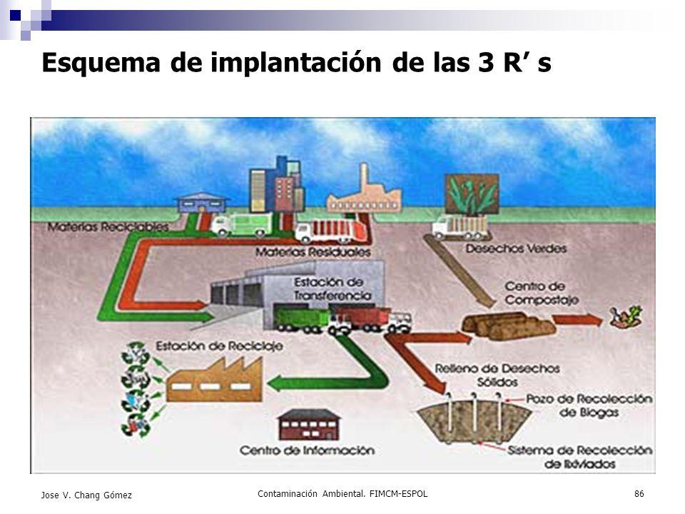 Contaminación Ambiental. FIMCM-ESPOL86 Jose V. Chang Gómez Esquema de implantación de las 3 R s
