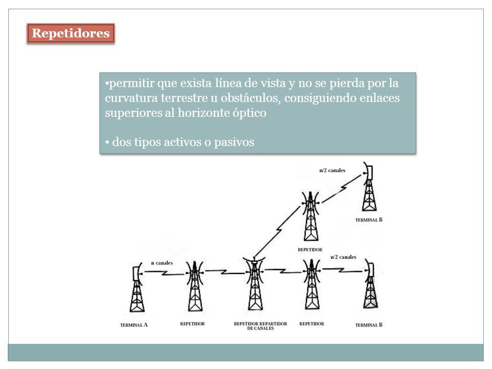 Repetidores permitir que exista línea de vista y no se pierda por la curvatura terrestre u obstáculos, consiguiendo enlaces superiores al horizonte óp
