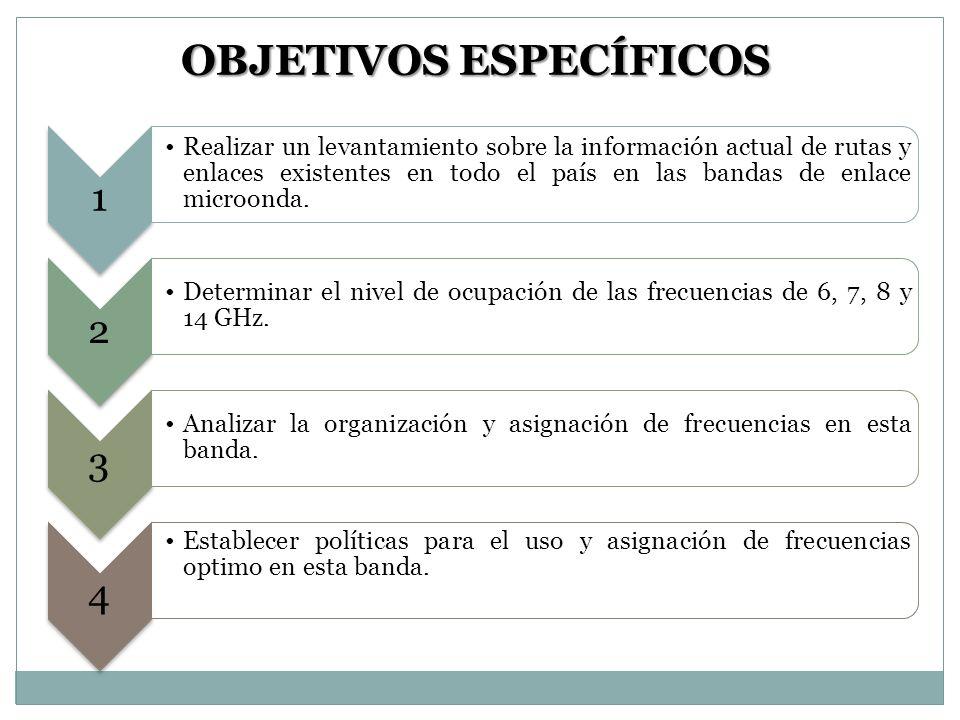 OBJETIVOS ESPECÍFICOS 1 Realizar un levantamiento sobre la información actual de rutas y enlaces existentes en todo el país en las bandas de enlace mi