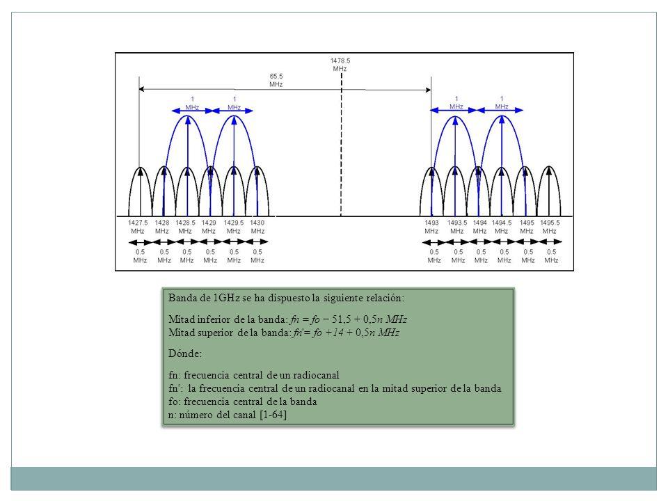 Banda de 1GHz se ha dispuesto la siguiente relación: Mitad inferior de la banda: fn = fo 51,5 + 0,5n MHz Mitad superior de la banda: fn'= fo +14 + 0,5