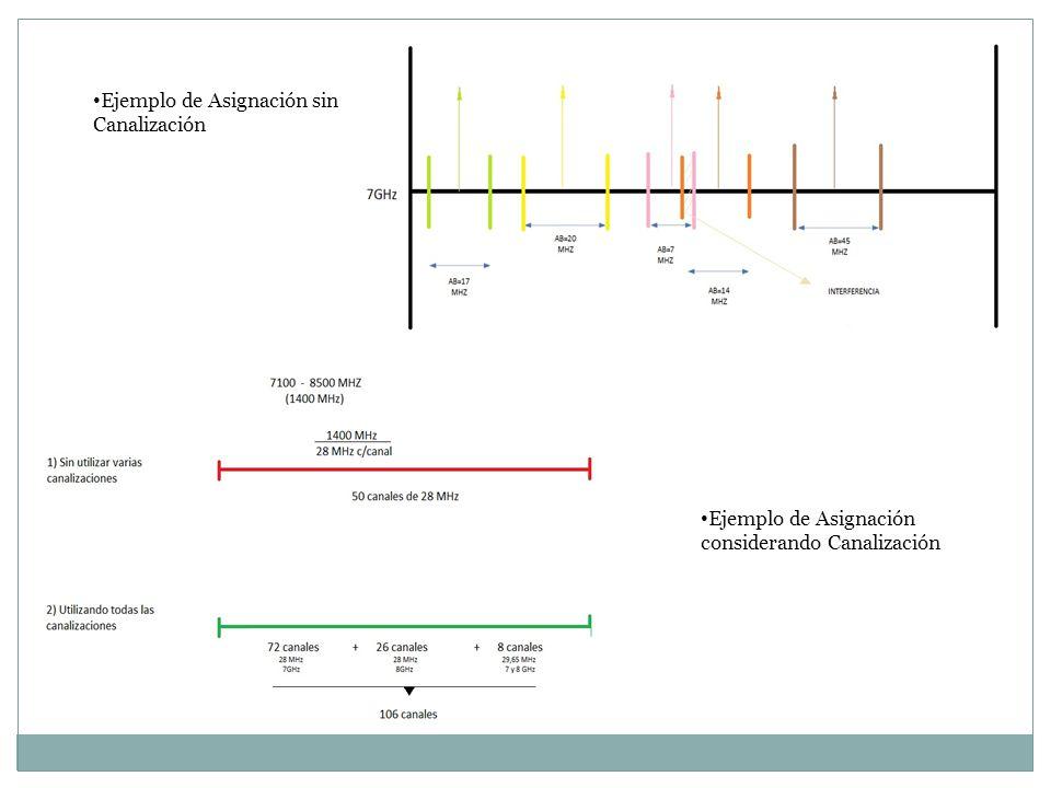 Ejemplo de Asignación sin Canalización Ejemplo de Asignación considerando Canalización