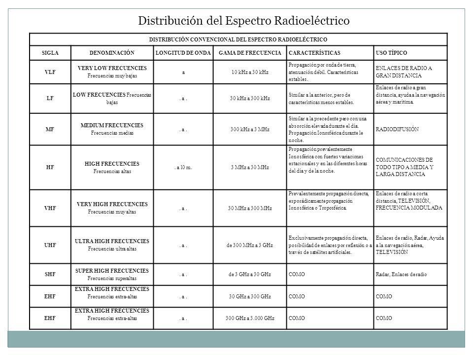 Distribución del Espectro Radioeléctrico DISTRIBUCIÓN CONVENCIONAL DEL ESPECTRO RADIOELÉCTRICO SIGLADENOMINACIÓNLONGITUD DE ONDAGAMA DE FRECUENCIACARA
