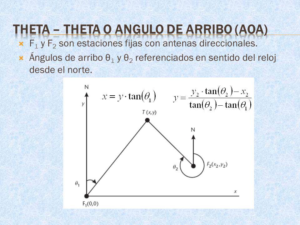F 1 y F 2 son estaciones fijas con antenas direccionales. Ángulos de arribo θ 1 y θ 2 referenciados en sentido del reloj desde el norte.