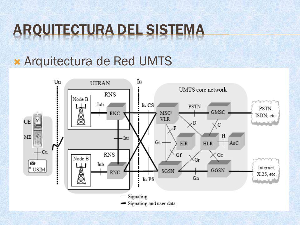 Arquitectura de Red UMTS