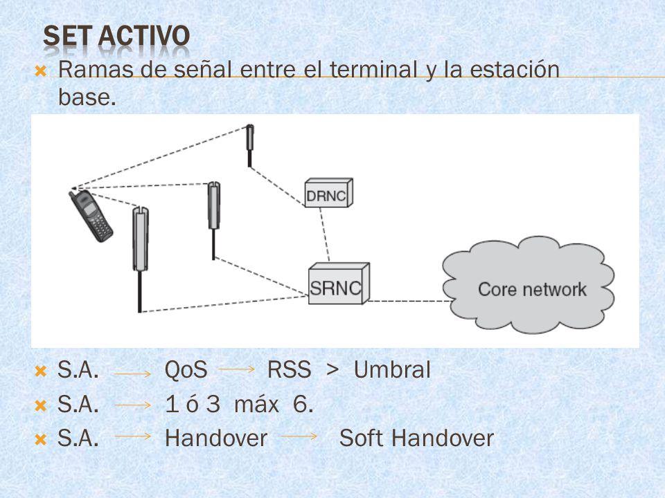 Ramas de señal entre el terminal y la estación base. S.A. QoS RSS > Umbral S.A. 1 ó 3 máx 6. S.A. Handover Soft Handover