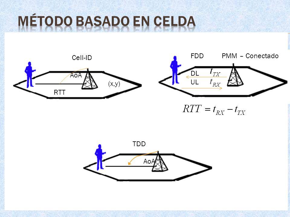 Cell-ID AoA (x,y) RTT FDD PMM – Conectado DL UL TDD AoA