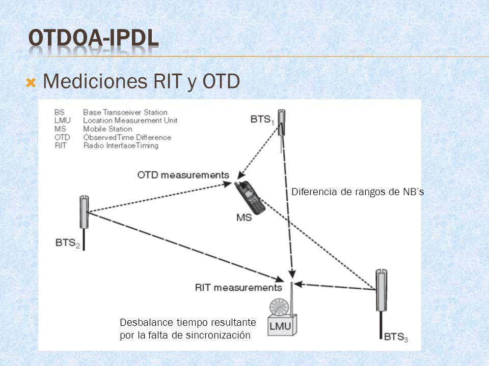 Mediciones RIT y OTD Diferencia de rangos de NBs Desbalance tiempo resultante por la falta de sincronización